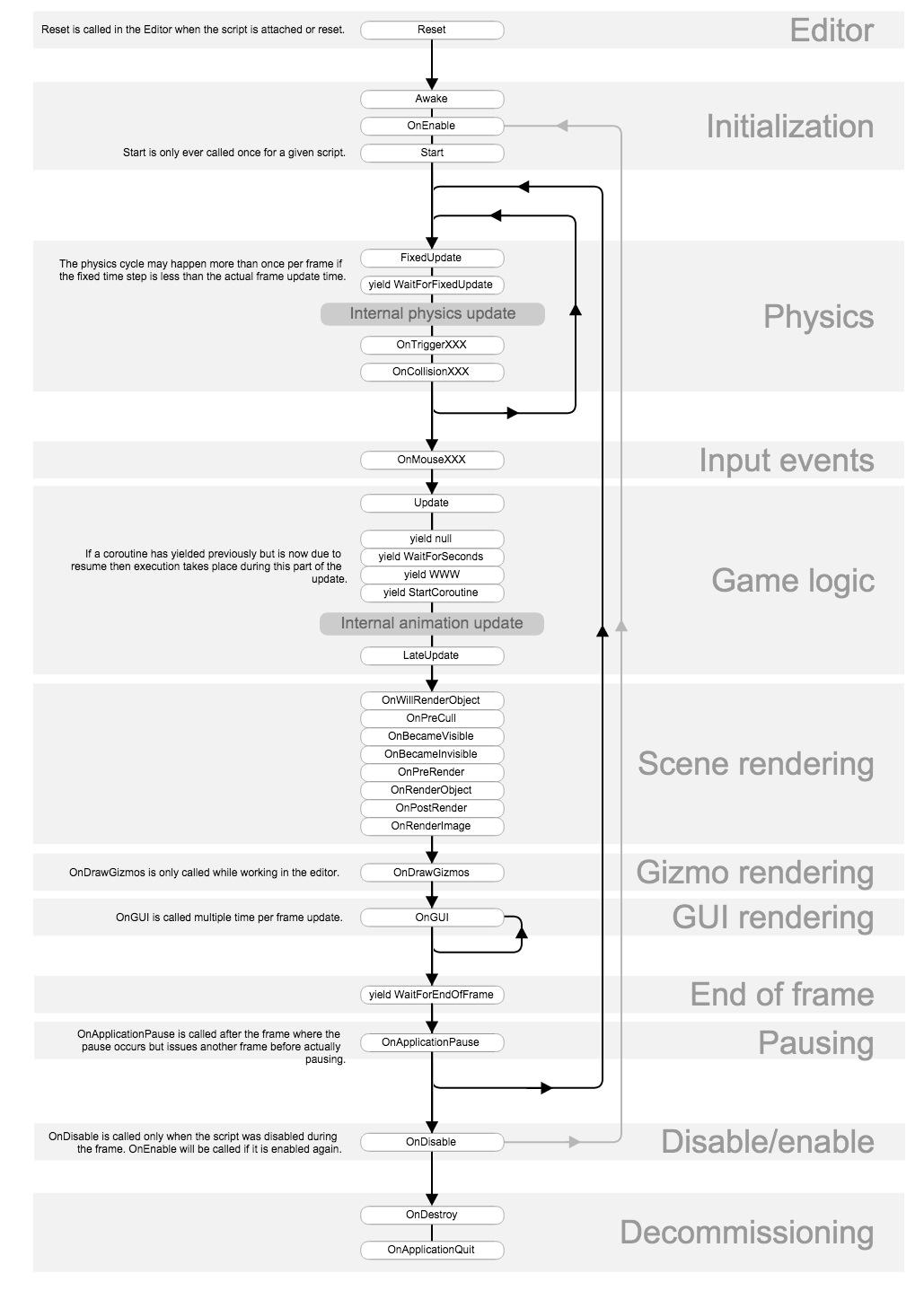一张图了解Unity3d脚本执行流程