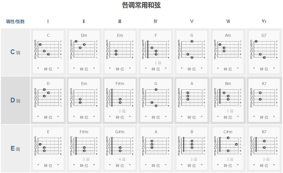 吉他各调常用分级和弦